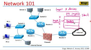 Network Devices Network 101 Network And Network Devices Youtube