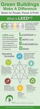 What is LEED? What_is_LEED_for_the_web