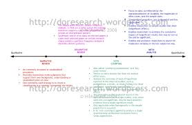 Purposes of Literature Review The overall purpose of literature review