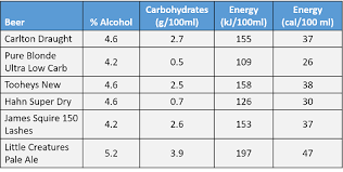 Australian Standard Drinks Chart The Low Carb Beer Myth Why It Wont Help Your Waistline