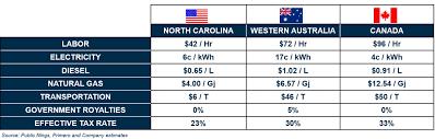 Piedmont My Chart Login Superior Economic Return Potential Makes Piedmont Lithium A
