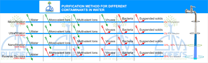 purificaion methods for diffe contaminants in water
