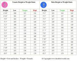 Girl Height Weight Chart Adult Male And Female Height To Weight Ratio Chart Workout