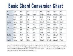 Guitar Chord Conversion Chart Chord Conversion Chart Basic