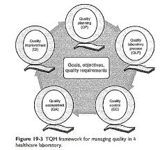 total quality management research paper buy cheap essay uk total quality management research paper