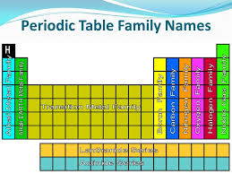 Families The Periodic Table Family Names Photoshots Great 14 ...