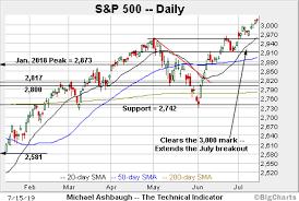 Xli Chart Charting A Break To Clear Skies Territory S P 500