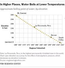 Water Boiling Chart What If We Boil Water At The Top Of The Burj Khalifa And