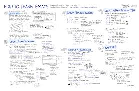series 7 cheat sheet series a visual guide to emacs