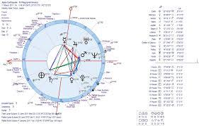 Astrology Earthquakes Japan 2011