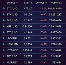 Btc Usd Chart Bitfinex Cryptocurrencies Exchange Bitfinex Currency Price Btc