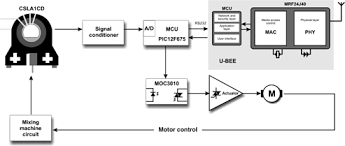 a new alternative real time method to monitoring dough behavior block diagram of the operating system measuring dough behavior by its indirect relationship circuit current
