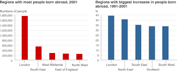 Bbc News Uk Born Abroad Around Britain