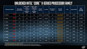 An Overview On The Intel X299 Chipset Exxact