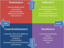 20 Disc Personality Types Chart Pictures And Ideas On Weric