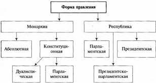 Реферат Формы государственной власти правления и  Формы государственной власти правления и государственного устройства