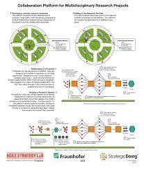 Prototype Organization Chart Innovation Platform Research