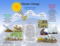 global warming climate change global warming and climate change