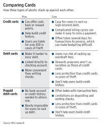 The New Card On Campus Prepaid Debit Wsj