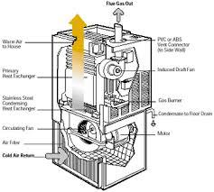 hvac zone system wiring diagram wiring diagram for car engine hvac wiring diagram for boilers