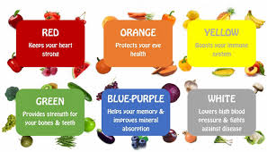 Rainbow Fruits And Vegetables Chart Cooking For Tiny Tots Keeping Makers Of The Tiny Humans