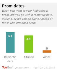 Go Prom To Didn't Yougov Most Americans