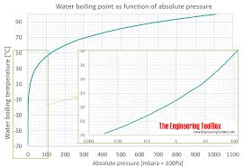 Vacuum Range Chart Water Boiling Points At Vacuum Pressure