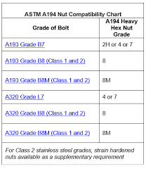 Nut Compatibility Chart Technical Metal