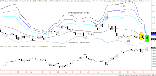 Daves Etf Roundup A Daily Review Of Todays Etf Action