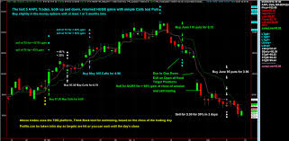 Image result for stock options trading