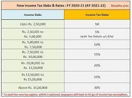 ine tax slab rates fy 2020 21