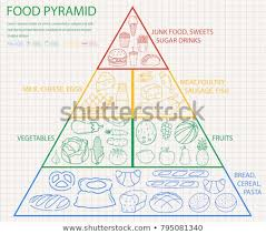 Food Pyramid Project Food Pyramid Healthy Eating Infographic Healthy Stock Vector