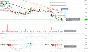Bdrbf Stock Price And Chart Otc Bdrbf Tradingview