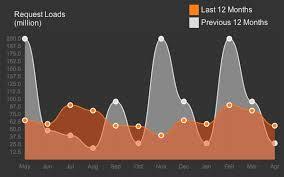 Chart Js Css Chart Js Into Png Using Phantomjs Casperjs