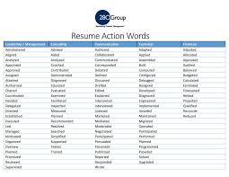 Key Words For Resumes Resume Template Ideas