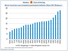 Hkd To Krw Chart Biggest Curency Losers From Chinas Yuan Devaluation