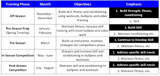 annual workout plan for pitchers
