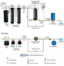 best whole house water filtration system. Whole House Water Filtration System Best Home Purification Systems Reverse .
