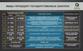 Система государственных закупок в Республике Беларусь и  6