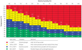 Heat Index Chart Heat Related Illness American Family Physician