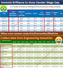 You Need To Know How Nsso Survey Fools You On Gender Pay Gap The
