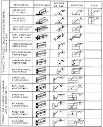 Figure 7 5 Application Of Welding Symbols