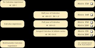 Placement Chart Mathematics Statistics