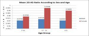 2d 4d Ratio Chart Bioinfo Publications