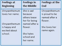 writing a conclusion for a narrative essay lesson for kids  chrysanthemum charting her feelings