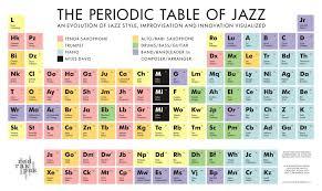 Periodic Table of Jazz | Everyday I'm Stumblein | Pinterest ...