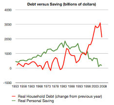 Personal Saving And Personal Debt In The Usa At Curious Cat