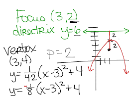 directrix and focus