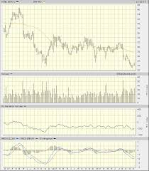 Cbs Trade Chart Viacoms Charts Cant Divine Impact On Price Action Of Cbs