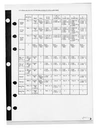 Welding Filler Wire Selection Chart Dissimilar Electrode Filler Wire